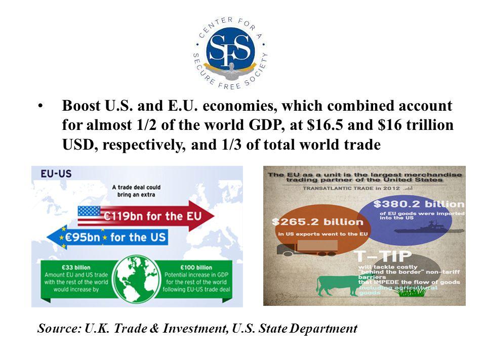 Boost U.S. and E.U.