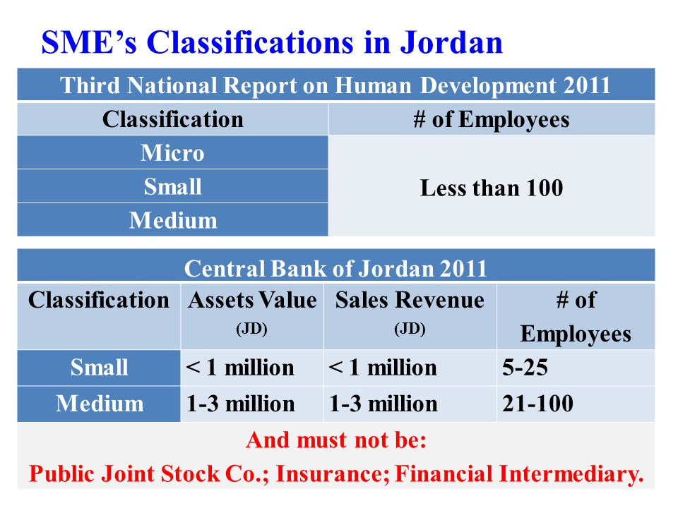 SME's Classifications in Jordan Third National Report on Human Development 2011 Classification# of Employees Micro Less than 100 Small Medium Central Bank of Jordan 2011 Classification Assets Value (JD) Sales Revenue (JD) # of Employees Small< 1 million 5-25 Medium1-3 million 21-100 And must not be: Public Joint Stock Co.; Insurance; Financial Intermediary.