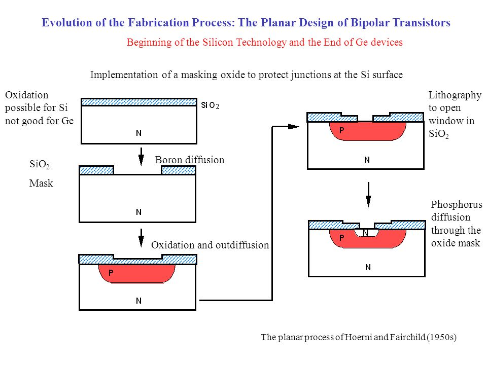 Evolution of the Fabrication Process: The Planar Design of Bipolar Transistors Implementation of a masking oxide to protect junctions at the Si surfac