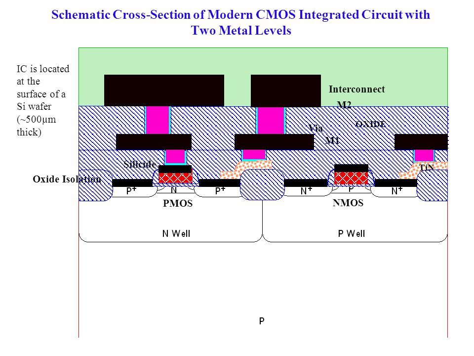 Schematic Cross-Section of Modern CMOS Integrated Circuit with Two Metal Levels IC is located at the surface of a Si wafer (~500µm thick) PMOS NMOS Vi