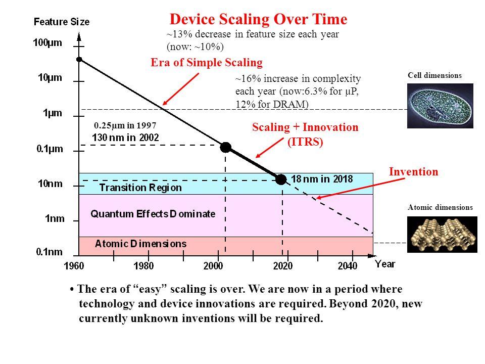 Modern IC with a Five Level Metallization Scheme. PlanarizationPlanarization