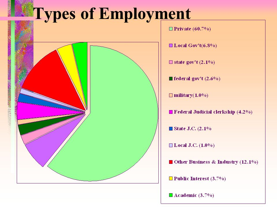 Upon Graduation Types of Employment Placement Report