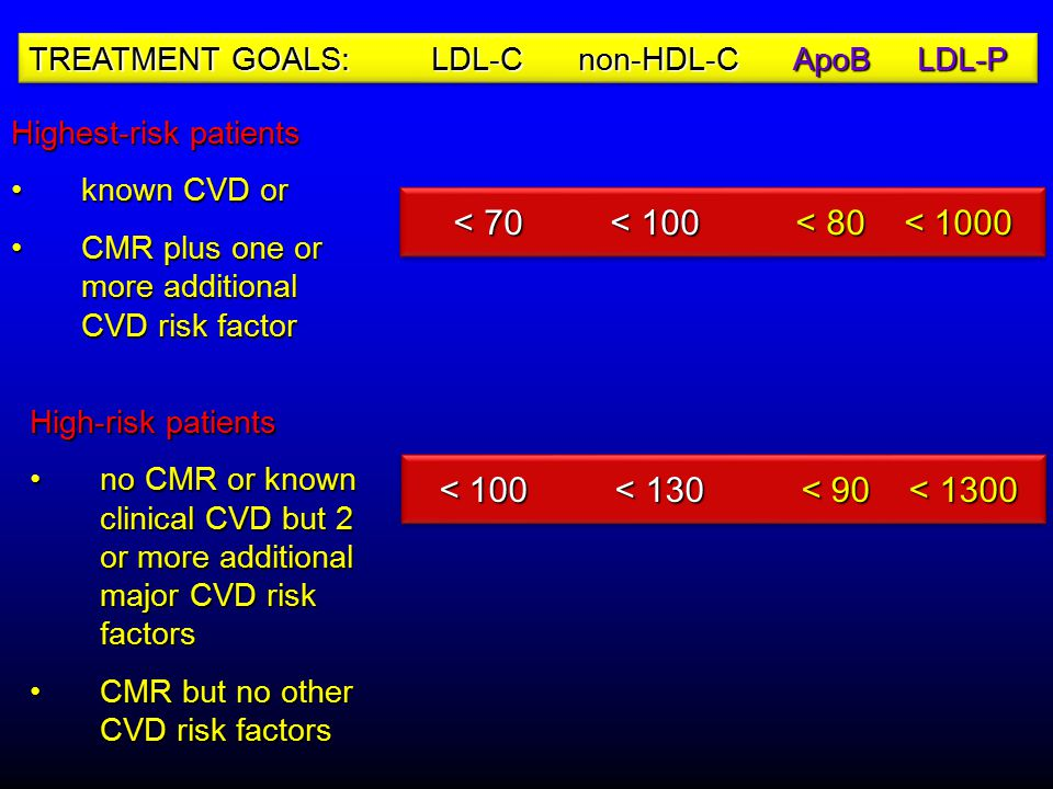 Highest-risk patients known CVD orknown CVD or CMR plus one or more additional CVD risk factorCMR plus one or more additional CVD risk factor High-risk patients no CMR or known clinical CVD but 2 or more additional major CVD risk factorsno CMR or known clinical CVD but 2 or more additional major CVD risk factors CMR but no other CVD risk factorsCMR but no other CVD risk factorsLDL-C(mg/dL)Non-HDL-C(mg/dL) ApoB LDL-P (mg/dL) < 70 < 100 < 80 < 1000 < 70 < 100 < 80 < 1000 < 100 < 130 < 90 < 1300 < 100 < 130 < 90 < 1300 TREATMENT GOALS: LDL-C non-HDL-C ApoB LDL-P