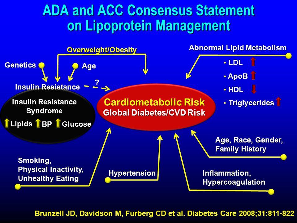 ADA and ACC Consensus Statement on Lipoprotein Management Brunzell JD, Davidson M, Furberg CD et al.