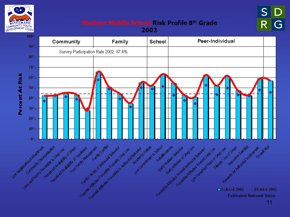 11 Estimated National Value Peer-Individual Madison Middle School Risk Profile 8 th Grade 2002