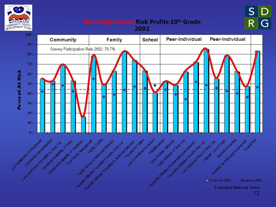 12 Peer-Individual Estimated National Value Peer-Individual Nova High School Risk Profile 10 th Grade 2002