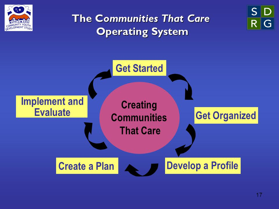 17 The Communities That Care Operating System Creating Communities That Care Get Started Get Organized Develop a Profile Create a Plan Implement and Evaluate