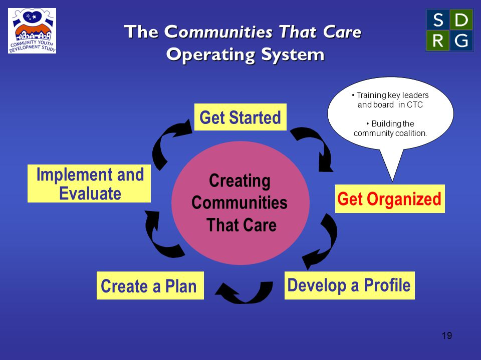 19 The Communities That Care Operating System Creating Communities That Care Get Started Get Organized Develop a Profile Create a Plan Implement and Evaluate Training key leaders and board in CTC Building the community coalition.