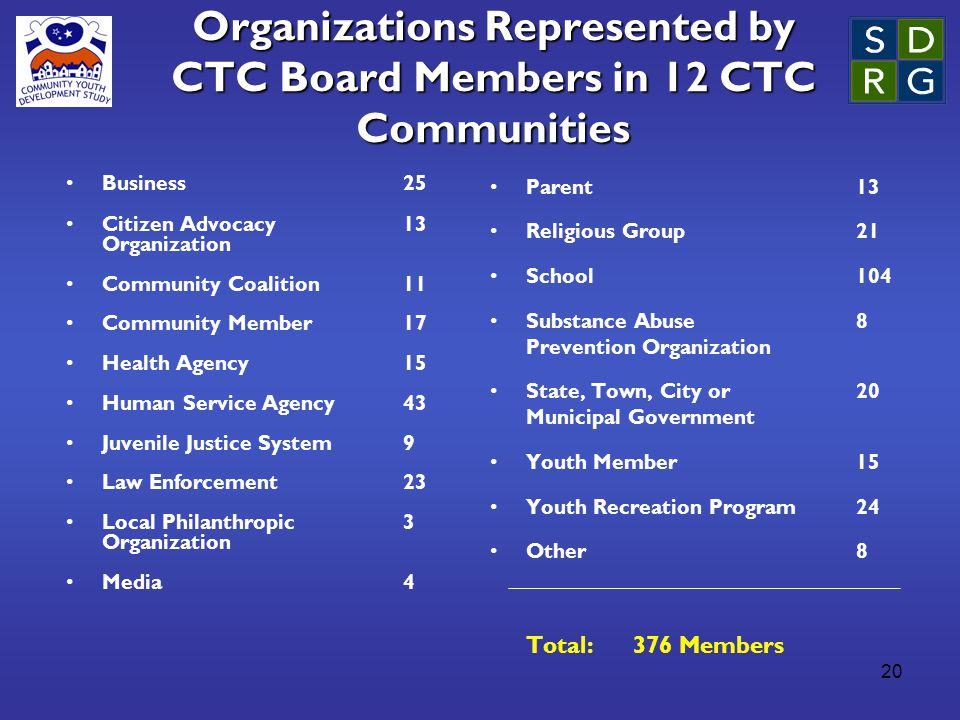 20 Organizations Represented by CTC Board Members in 12 CTC Communities Business25 Citizen Advocacy 13 Organization Community Coalition11 Community Member 17 Health Agency15 Human Service Agency 43 Juvenile Justice System9 Law Enforcement23 Local Philanthropic 3 Organization Media4 Parent 13 Religious Group21 School104 Substance Abuse 8 Prevention Organization State, Town, City or 20 Municipal Government Youth Member15 Youth Recreation Program24 Other8 Total: 376 Members