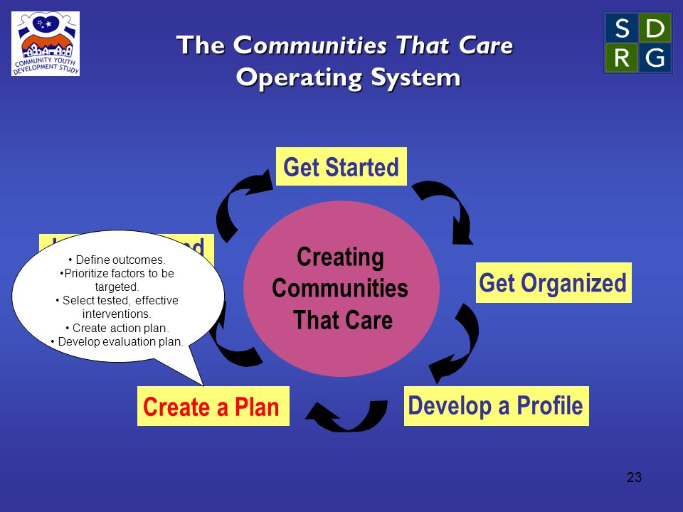 23 The Communities That Care Operating System Creating Communities That Care Get Started Get Organized Develop a Profile Create a Plan Implement and Evaluate Define outcomes.