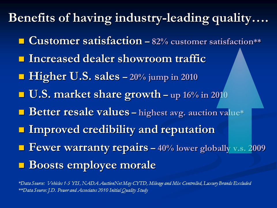 Benefits of having industry-leading quality…. Customer satisfaction – 82% customer satisfaction ** Customer satisfaction – 82% customer satisfaction *
