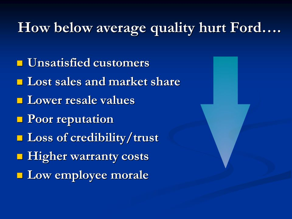 How below average quality hurt Ford…. Unsatisfied customers Unsatisfied customers Lost sales and market share Lost sales and market share Lower resale
