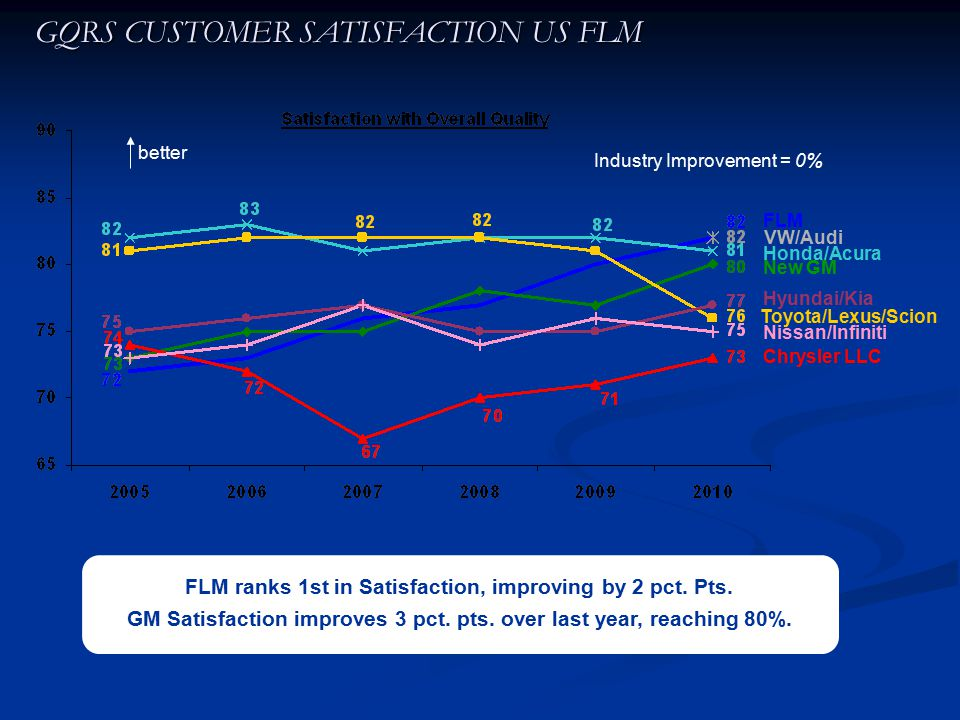 FLM ranks 1st in Satisfaction, improving by 2 pct. Pts. GM Satisfaction improves 3 pct. pts. over last year, reaching 80%. GQRS CUSTOMER SATISFACTION