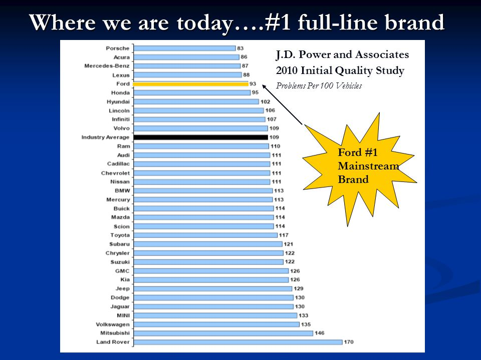 Where we are today….#1 full-line brand J.D. Power and Associates 2010 Initial Quality Study Problems Per 100 Vehicles Ford #1 Mainstream Brand