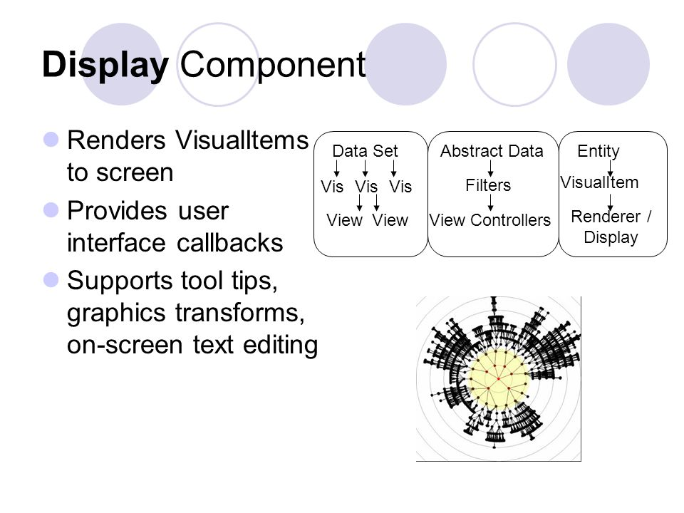 Display Component Renders VisualItems to screen Provides user interface callbacks Supports tool tips, graphics transforms, on-screen text editing Data