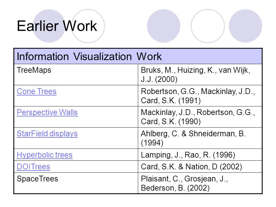 Earlier Work Information Visualization Work TreeMapsBruks, M., Huizing, K., van Wijk, J.J.