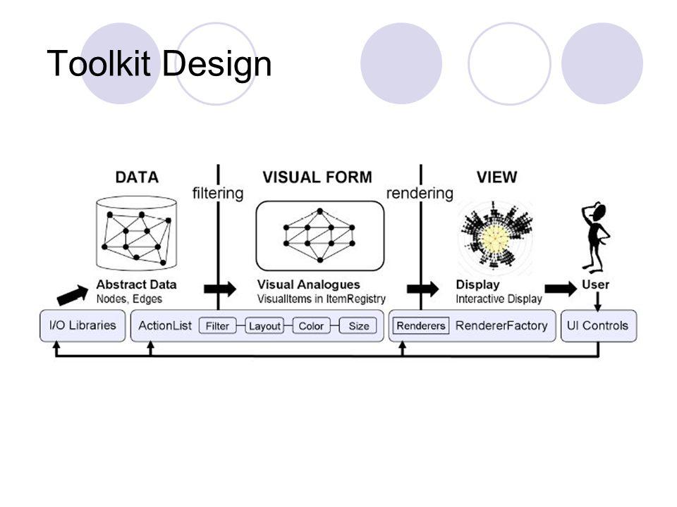 Vizster Social networking visualization