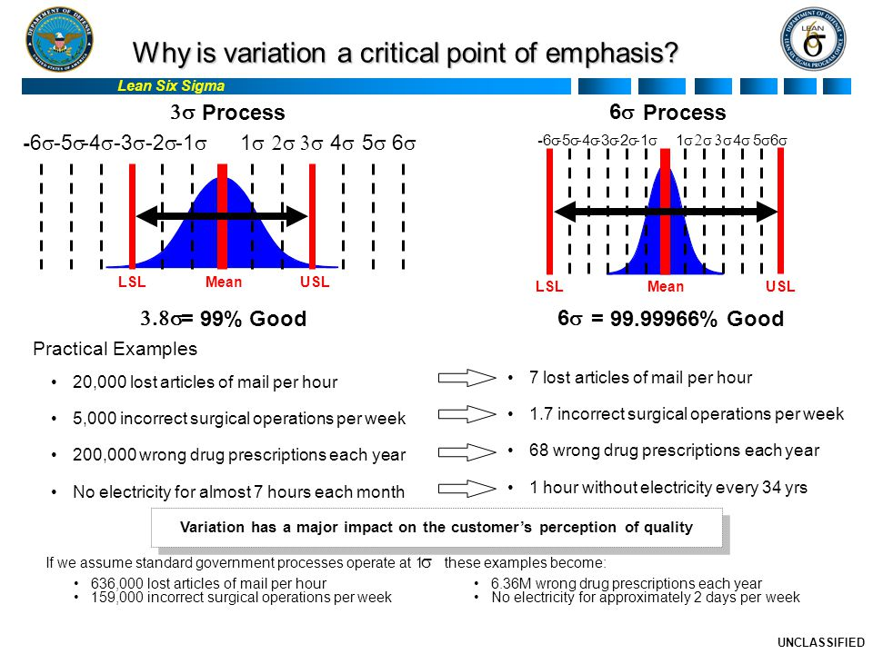 Lean Six Sigma UNCLASSIFIED Why is variation a critical point of emphasis.