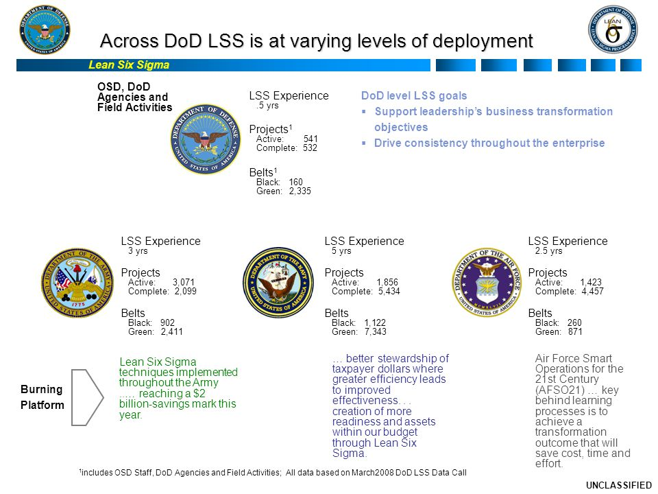 Lean Six Sigma UNCLASSIFIED Across DoD LSS is at varying levels of deployment Lean Six Sigma techniques implemented throughout the Army..… reaching a $2 billion-savings mark this year.