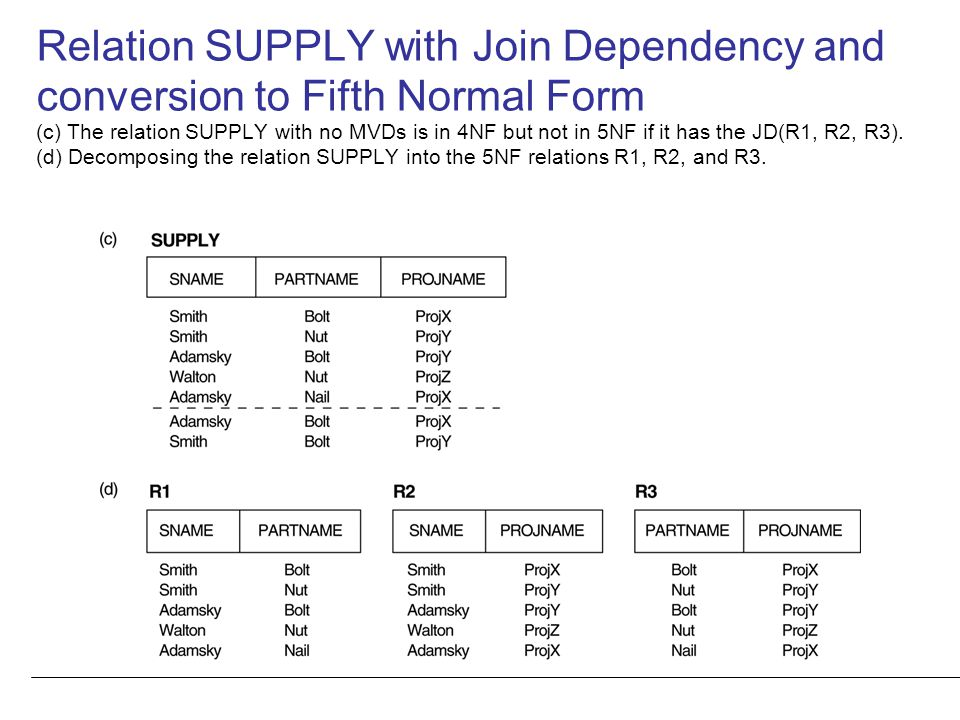 Relation SUPPLY with Join Dependency and conversion to Fifth Normal Form (c) The relation SUPPLY with no MVDs is in 4NF but not in 5NF if it has the J