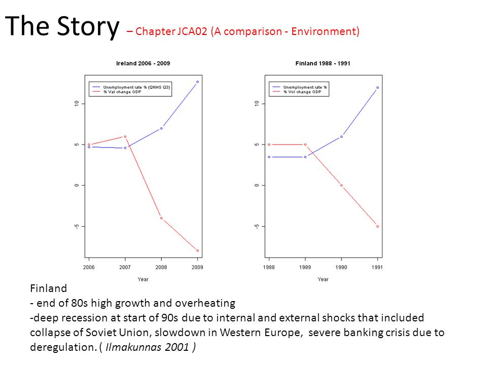 The Story – Chapter JCA02 (A comparison - Environment) Finland - end of 80s high growth and overheating -deep recession at start of 90s due to internal and external shocks that included collapse of Soviet Union, slowdown in Western Europe, severe banking crisis due to deregulation.