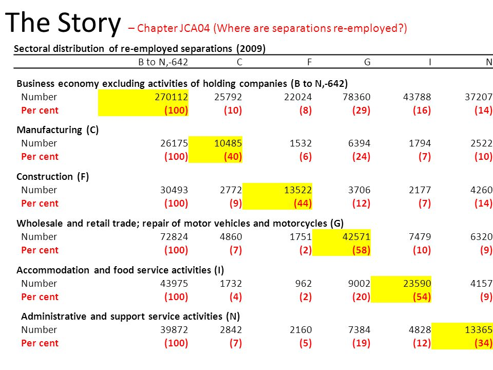 The Story – Chapter JCA04 (Where are separations re-employed ) Sectoral distribution of re-employed separations (2009) B to N,-642CFGIN Business economy excluding activities of holding companies (B to N,-642) Number2701122579222024783604378837207 Per cent(100)(10)(8)(29)(16)(14) Manufacturing (C) Number26175104851532639417942522 Per cent(100)(40)(6)(24)(7)(10) Construction (F) Number30493277213522370621774260 Per cent(100)(9)(44)(12)(7)(14) Wholesale and retail trade; repair of motor vehicles and motorcycles (G) Number72824486017514257174796320 Per cent(100)(7)(2)(58)(10)(9) Accommodation and food service activities (I) Number4397517329629002235904157 Per cent(100)(4)(2)(20)(54)(9) Administrative and support service activities (N) Number39872284221607384482813365 Per cent(100)(7)(5)(19)(12)(34)