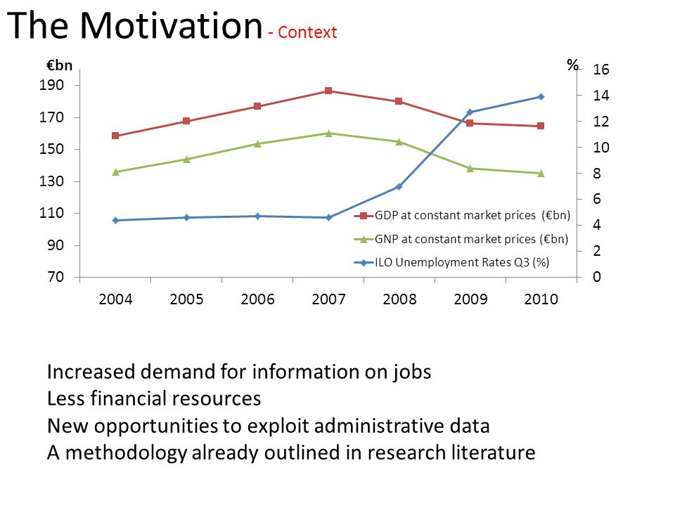 The Motivation - Context Increased demand for information on jobs Less financial resources New opportunities to exploit administrative data A methodology already outlined in research literature