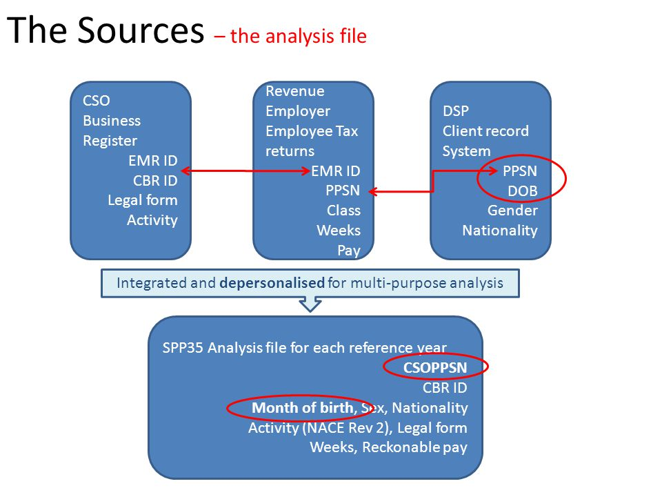 The Sources – the analysis file CSO Business Register EMR ID CBR ID Legal form Activity Revenue Employer Employee Tax returns EMR ID PPSN Class Weeks Pay DSP Client record System PPSN DOB Gender Nationality SPP35 Analysis file for each reference year CSOPPSN CBR ID Month of birth, Sex, Nationality Activity (NACE Rev 2), Legal form Weeks, Reckonable pay Integrated and depersonalised for multi-purpose analysis