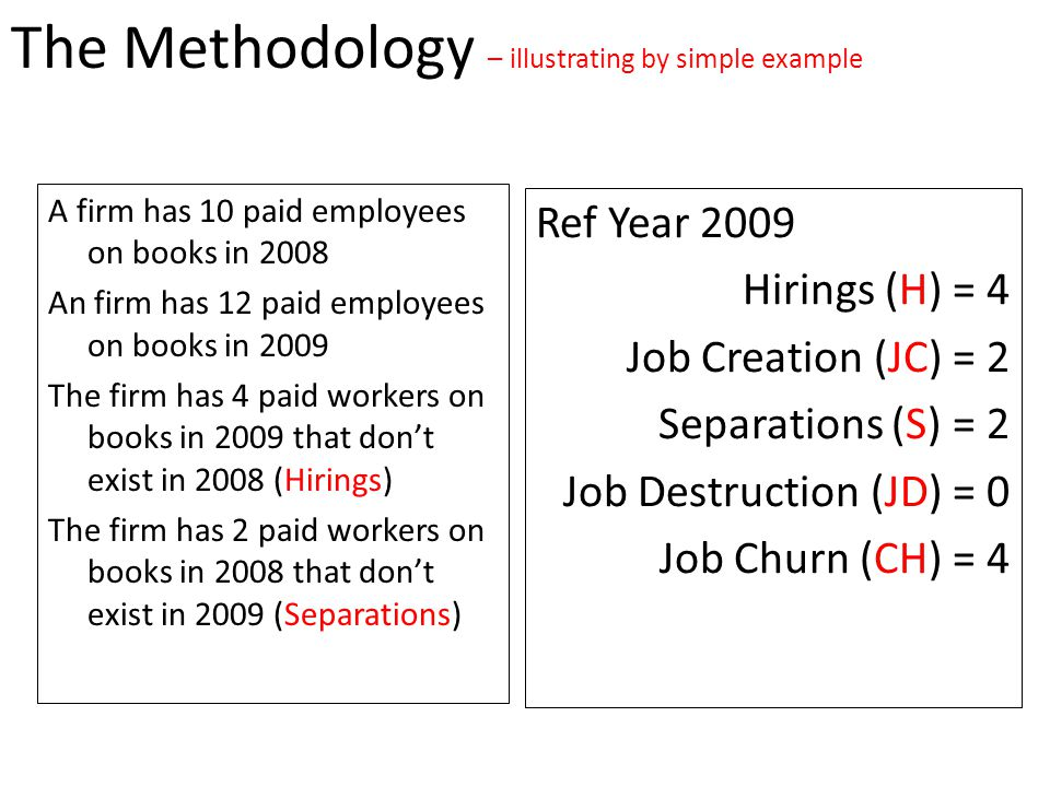 A firm has 10 paid employees on books in 2008 An firm has 12 paid employees on books in 2009 The firm has 4 paid workers on books in 2009 that don't exist in 2008 (Hirings) The firm has 2 paid workers on books in 2008 that don't exist in 2009 (Separations) The Methodology – illustrating by simple example Ref Year 2009 Hirings (H) = 4 Job Creation (JC) = 2 Separations (S) = 2 Job Destruction (JD) = 0 Job Churn (CH) = 4