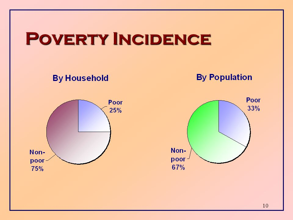 9 Poverty Line: Comparison