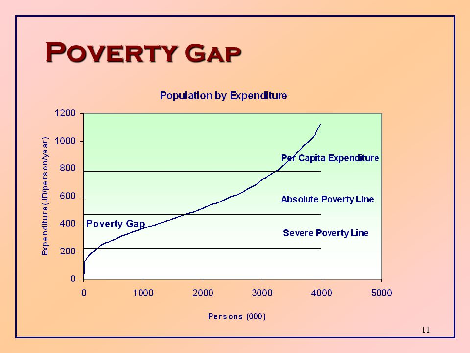 10 Poverty Incidence