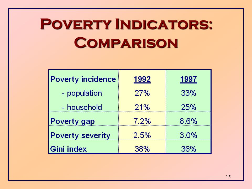 14 Gini Index  Gini index: measure of income inequality among the total population, poor and non-poor.