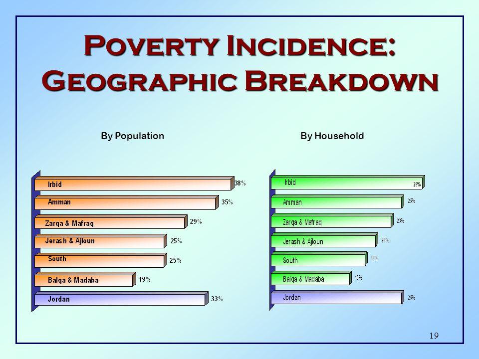 18 Poverty Lines Vs. Average Expenditure