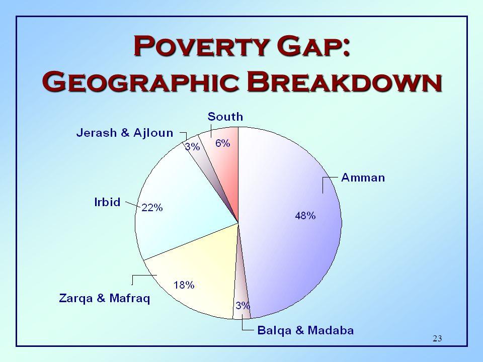 22 Poverty Gap: Geographic Breakdown