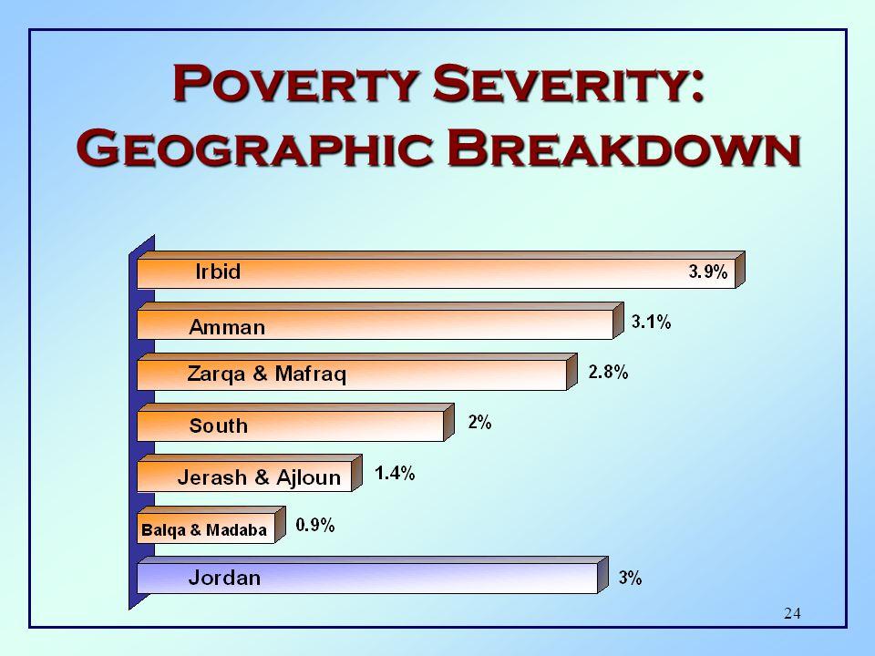 23 Poverty Gap: Geographic Breakdown