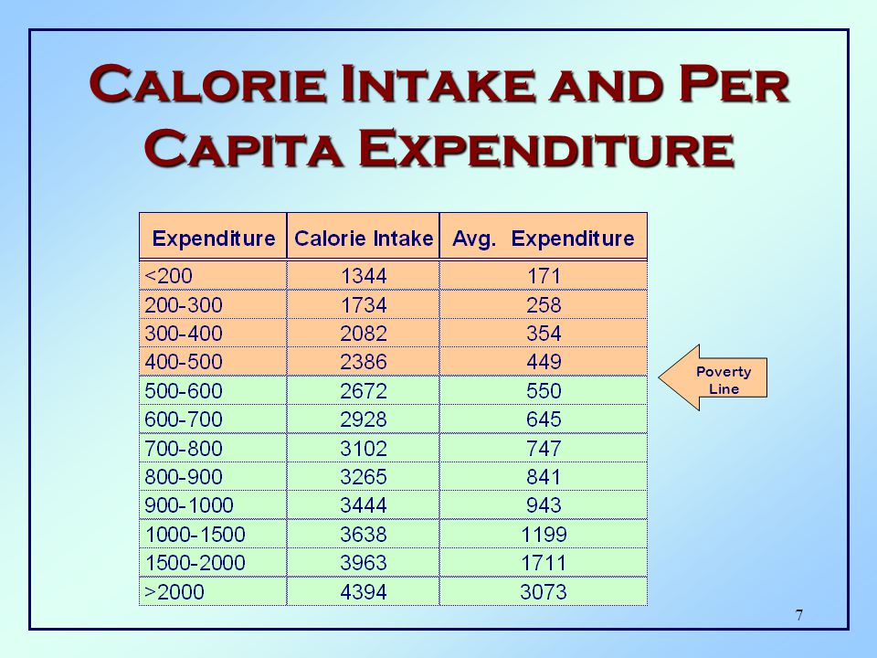 7 Calorie Intake and Per Capita Expenditure Poverty Line