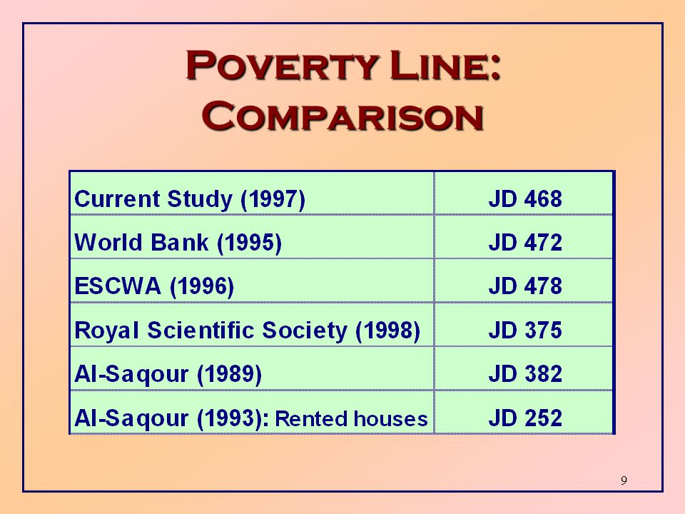 8 Absolute Poverty Line  Accordingly, poverty line for Jordan is estimated to be JD 468 per capita per year, or JD 39 per capita per month.
