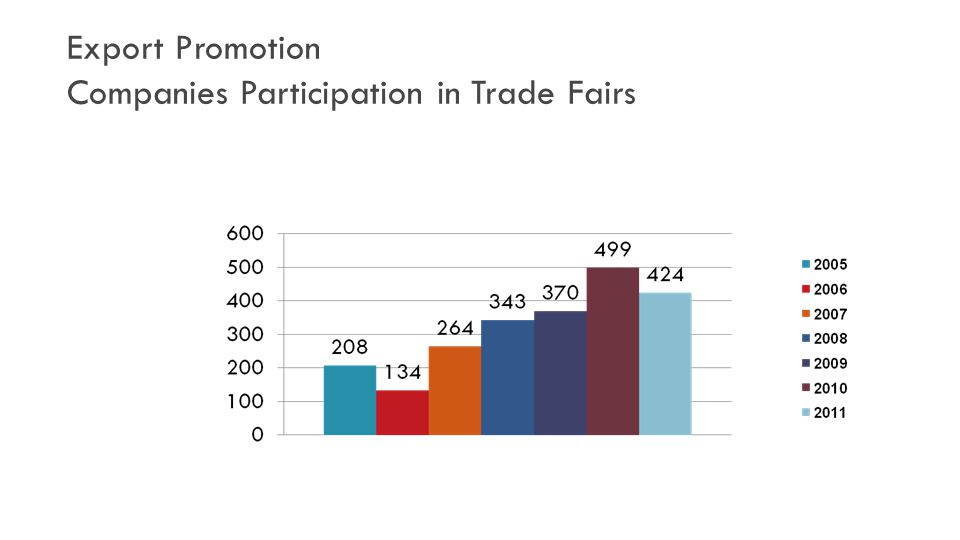 Export Promotion Companies Participation in Trade Fairs
