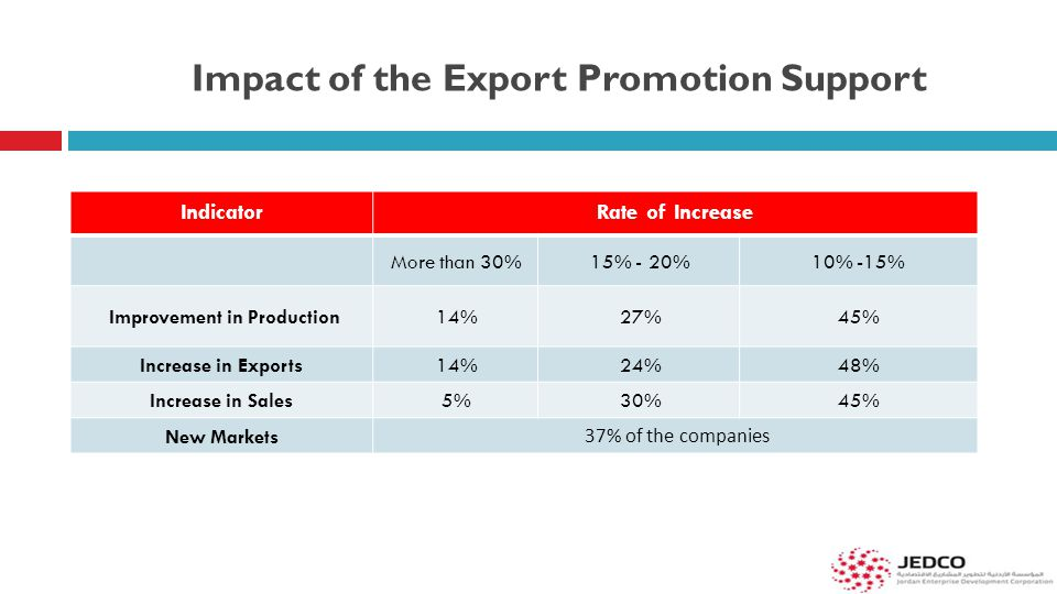 Impact of the Export Promotion Support IndicatorRate of Increase More than 30%15% - 20%10% -15% Improvement in Production14%27%45% Increase in Exports14%24%48% Increase in Sales5%30%45% New Markets 37% of the companies