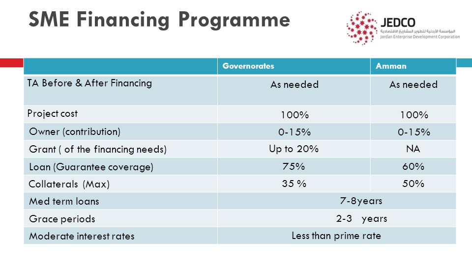 SME Financing Programme AmmanGovernorates As needed TA Before & After Financing 100% Project cost 0-15% Owner (contribution) NAUp to 20%Grant ( of the financing needs) 60%75%Loan (Guarantee coverage) 50%35 %Collaterals (Max) 7-8yearsMed term loans 2-3 yearsGrace periods Less than prime rateModerate interest rates