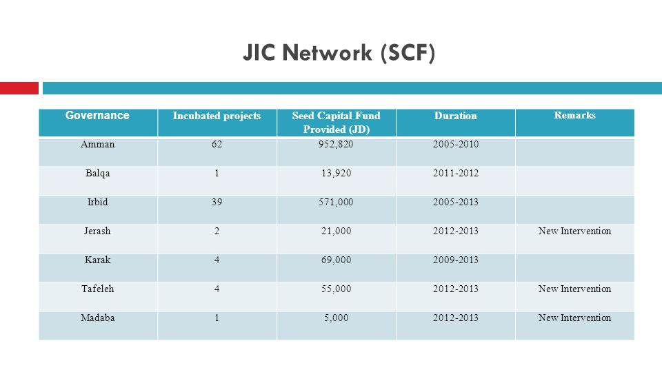 JIC Network (SCF) Remarks DurationSeed Capital Fund Provided (JD) Incubated projects Governance 2005-2010952,82062Amman 2011-201213,9201Balqa 2005-2013571,00039Irbid New Intervention2012-201321,0002Jerash 2009-201369,0004Karak New Intervention2012-201355,0004Tafeleh New Intervention2012-20135,0001Madaba