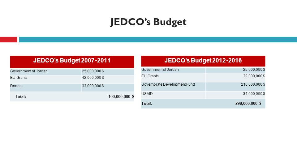 JEDCO's Budget JEDCO's Budget 2011- 2007 Government of Jordan25,000,000 $ EU Grants42,000,000 $ Donors33,000,000 $ 100,000,000 $ Total: JEDCO's Budget 2016- 2012 Government of Jordan25,000,000 $ EU Grants32,000,000 $ Governorate Development Fund210,000,000 $ USAID31,000,000 $ Total: 298,000,000 $