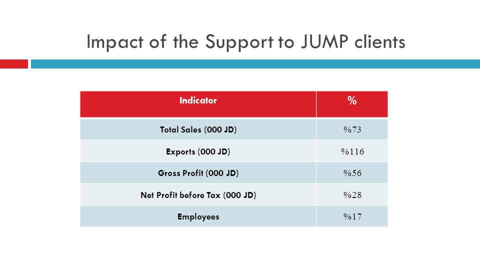 Impact of the Support to JUMP clients Indicator% Total Sales (000 JD)73% Exports (000 JD)116% Gross Profit (000 JD)56% Net Profit before Tax (000 JD)28% Employees 17%