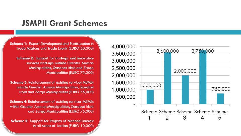 JSMPII Grant Schemes Scheme 1: Export Development and Participation in Trade Missions and Trade Events (EURO 50,000) Scheme 2: Support for start-ups a