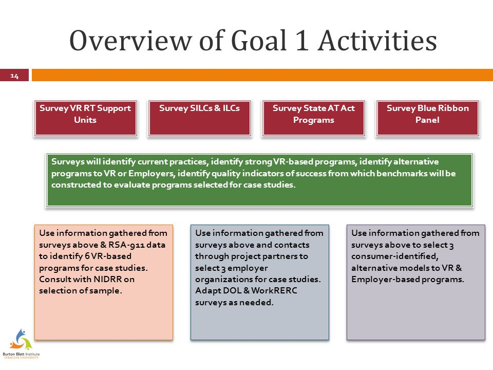 Overview of Goal 1 Activities 14 Survey VR RT Support Units Survey SILCs & ILCs Survey State AT Act Programs Surveys will identify current practices, identify strong VR-based programs, identify alternative programs to VR or Employers, identify quality indicators of success from which benchmarks will be constructed to evaluate programs selected for case studies.
