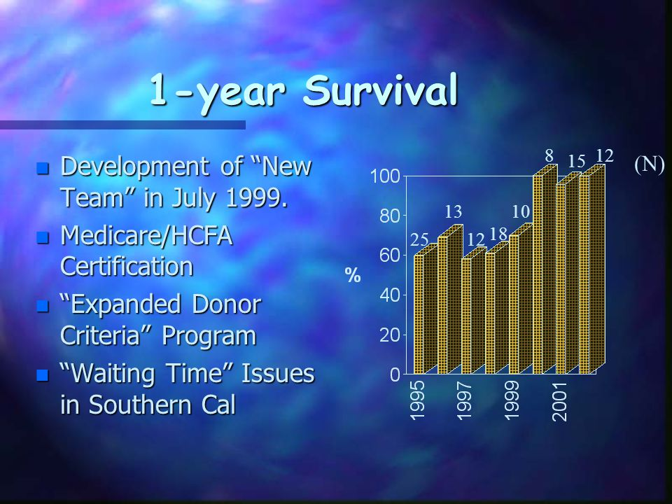 Median Waiting Times n Introduction of Expanded Donor Criteria Program in Sept 1999.