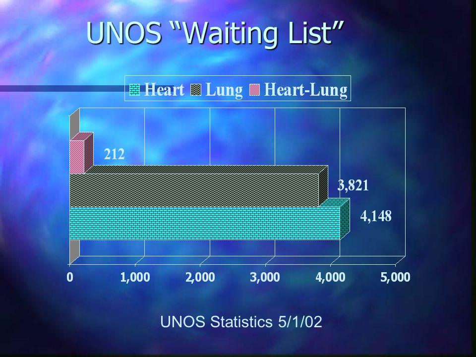Organ Transplants 2001: UNOS UNOS Statistics 5/1/02