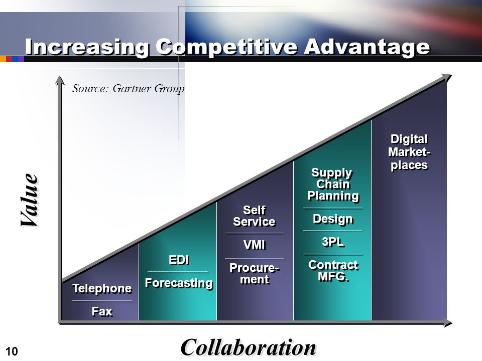 10 Increasing Competitive Advantage Collaboration Value Telephone Fax Telephone Fax EDI Forecasting EDI Forecasting Self Service VMI Procure- ment Self Service VMI Procure- ment Supply Chain Planning Design 3PL Contract MFG.