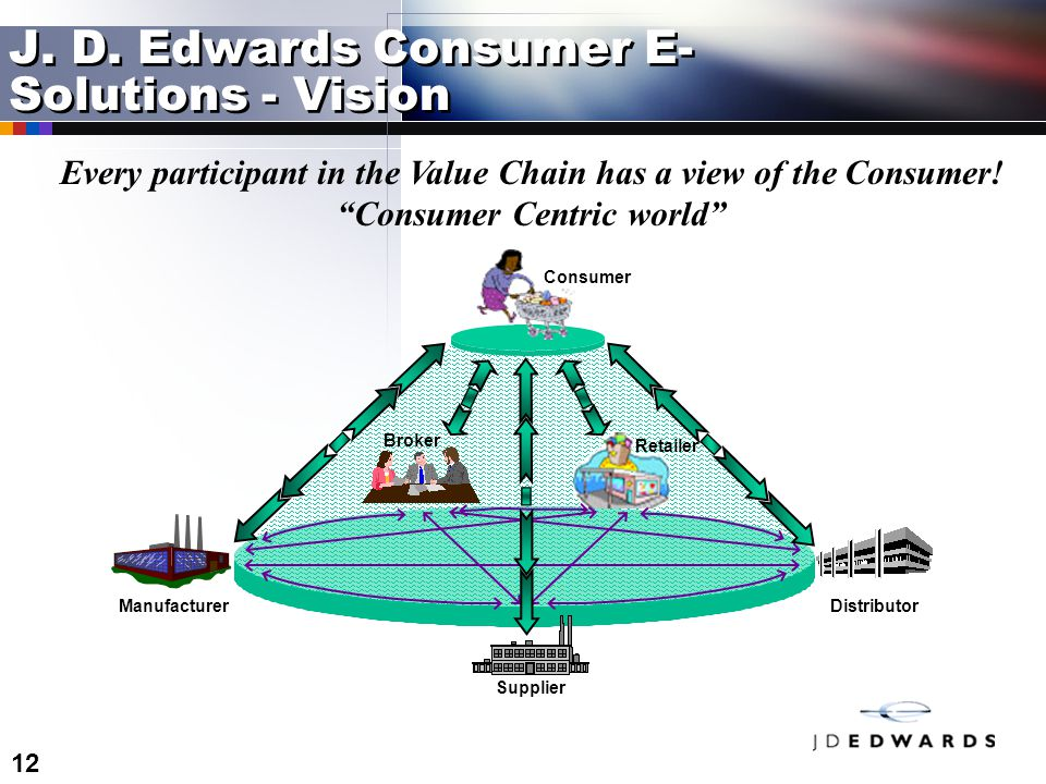 """12 J. D. Edwards Consumer E- Solutions - Vision Every participant in the Value Chain has a view of the Consumer! """"Consumer Centric world"""" Distributor"""