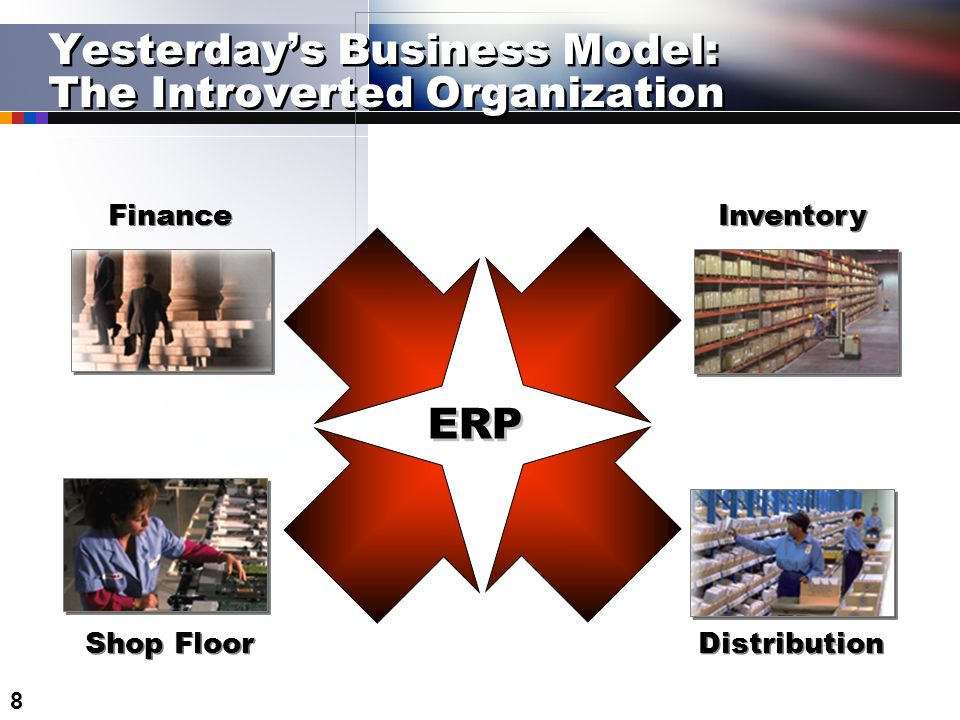 8 Yesterday's Business Model: The Introverted Organization Shop Floor Inventory ERP Distribution Finance